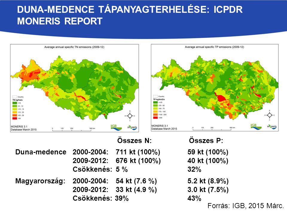 DUNA-MEDENCE TÁPANYAGTERHELÉSE: ICPDR MONERIS REPORT Magyarország:2000-2004:54 kt (7.6 %)5.2 kt (8.9%) 2009-2012:33 kt (4.9 %)3.0 kt (7.5%) Csökkenés: 39%43% Duna-medence2000-2004:711 kt (100%)59 kt (100%) 2009-2012: 676 kt (100%)40 kt (100%) Csökkenés: 5 %32% Összes N:Összes P: Forrás: IGB, 2015 Márc.