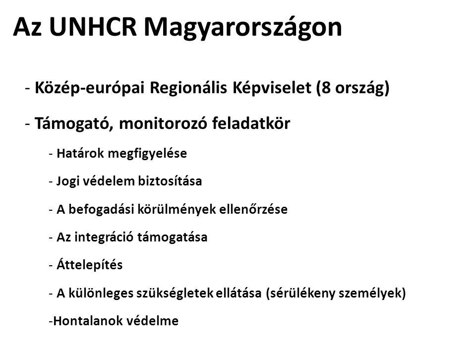 Az UNHCR Magyarországon - Közép-európai Regionális Képviselet (8 ország) - Támogató, monitorozó feladatkör - Határok megfigyelése - Jogi védelem biztosítása - A befogadási körülmények ellenőrzése - Az integráció támogatása - Áttelepítés - A különleges szükségletek ellátása (sérülékeny személyek) -Hontalanok védelme