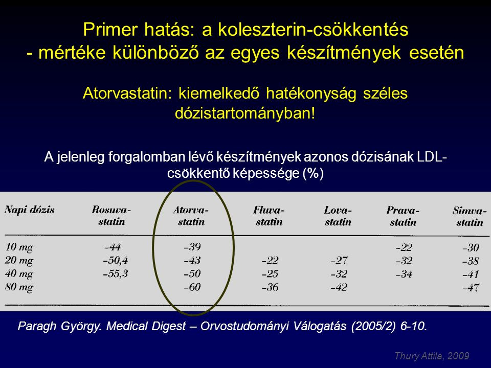 Thury Attila, 2009 Primer hatás: a koleszterin-csökkentés - mértéke különböző az egyes készítmények esetén Atorvastatin: kiemelkedő hatékonyság széles dózistartományban.