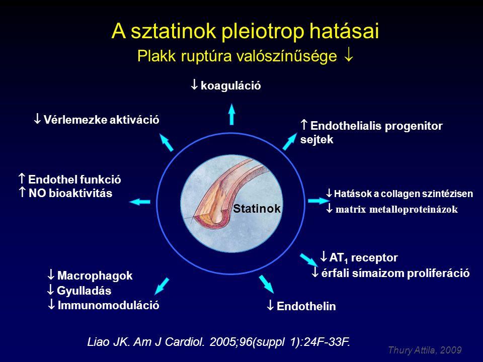 Thury Attila, 2009 Sztatin pleitropiás hatások molekuláris háttere és következményei HMG-CoA hatás - hepatikus és - vaszkuláris sejtekben  fehérjék prenylációja csökken: isoprenoidok szerepe a gyulladásos sejtes mechanizmusokban csökken (aktivált macrophagok, thrombocyták, adhesiós molekulák) (Schwartz 2005) Következmények: - Vaszkuláris gyulladás csökkentése (CRP, cytokinek, adhéziós ligandok) - NO termelés és endothel funkció javítása - Prothrombotikus állapot csökkenése - Plakk-stabilizálás (lipidkivonás, sejtes infiltráció csökkenése, matrix, fibrin, stb.)