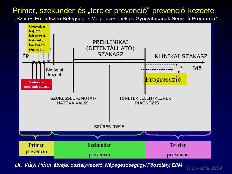"""Thury Attila, 2009 """"Luxemburgi deklaráció (2005)  Európai új kardiovaszkuláris prevenciós vezérfonal eleme: primordiális prevenció""""hogy egészségesek maradjunk"""