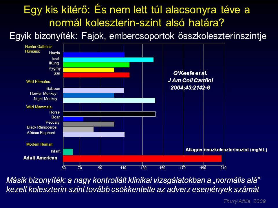 Thury Attila, 2009 A szisztolés vérnyomás esetén bemutatva, Tunstall-Pedoe, H.