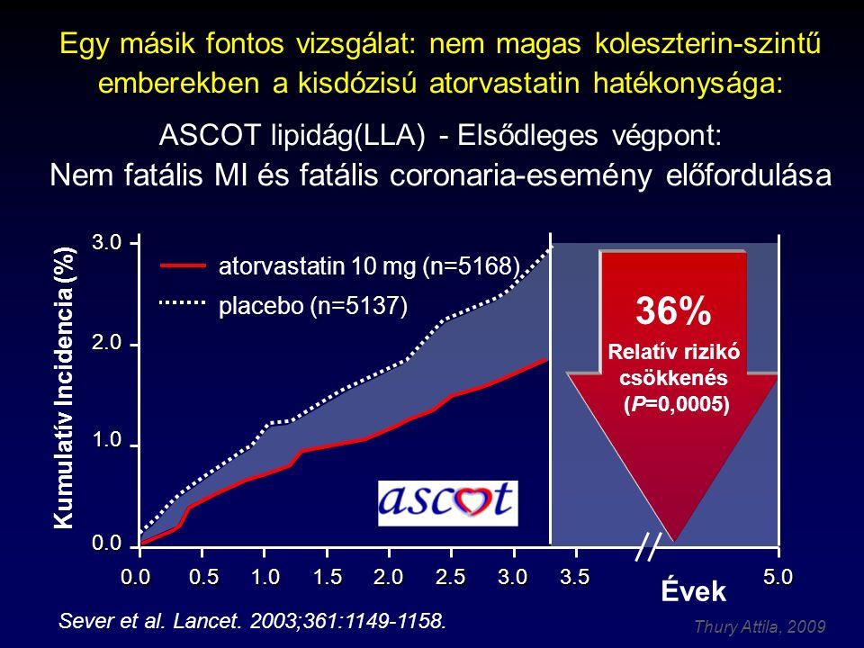 Thury Attila, 2009 Évek 5.03.53.02.52.01.51.00.50.0 0.0 1.0 2.0 3.0 Kumulatív Incidencia (%) 36% Relatív rizikó csökkenés (P=0,0005) atorvastatin 10 mg (n=5168) placebo (n=5137) Egy másik fontos vizsgálat: nem magas koleszterin-szintű emberekben a kisdózisú atorvastatin hatékonysága: ASCOT lipidág(LLA) - Elsődleges végpont: Nem fatális MI és fatális coronaria-esemény előfordulása Sever et al.
