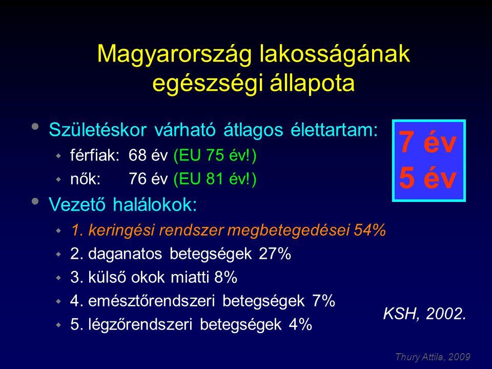 Thury Attila, 2009 Születéskor várható átlagos élettartam:  férfiak:68 év (EU 75 év!)  nők:76 év (EU 81 év!) Vezető halálokok:  1.
