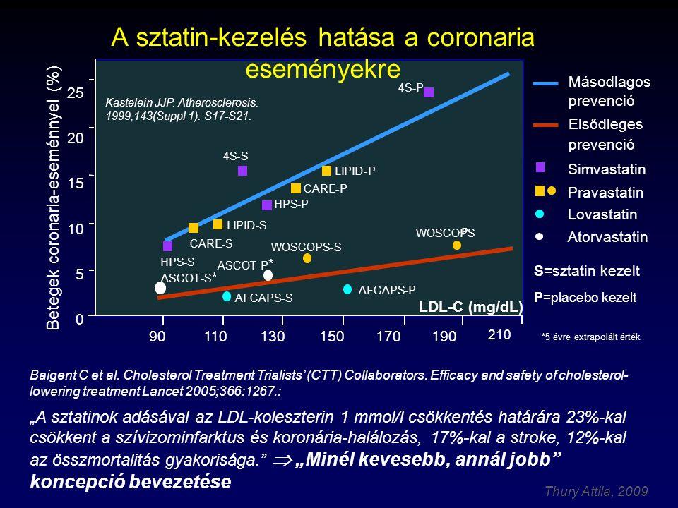 Thury Attila, 2009 Baigent C et al.Cholesterol Treatment Trialists' (CTT) Collaborators.