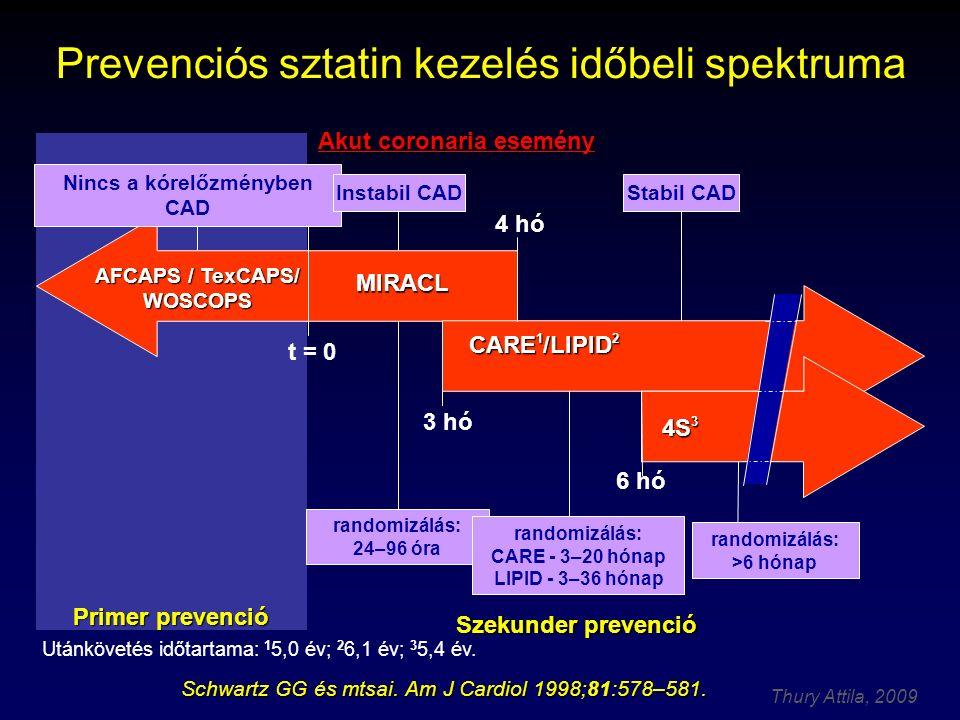 Thury Attila, 2009 Prevenciós sztatin kezelés időbeli spektruma Akut coronaria esemény MIRACL 4S 3 AFCAPS / TexCAPS/ WOSCOPS CARE 1 /LIPID 2 4 hó Nincs a kórelőzményben CAD Instabil CAD randomizálás: 24–96 óra 3 hó t = 0 6 hó randomizálás: CARE - 3–20 hónap LIPID - 3–36 hónap randomizálás: >6 hónap Stabil CAD Primer prevenció Szekunder prevenció Schwartz GG és mtsai.
