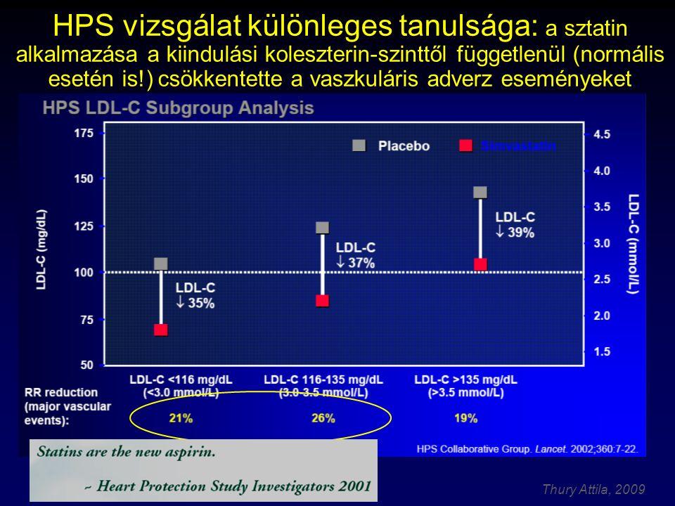 Thury Attila, 2009 A sztatin terápia máig elért klinikai eredményei - Összefoglalás A lipid teória döntő bizonyítékai a sztatin intervenciós vizsgálatokban (lovastatin, pravastatin, simvastatin, atorvastatin) valamennyi koleszterinszint mellett  CV morbiditás és mortalitás csökkenése, kockázat csökkenés 25-35 %  összmortalitás csökkenése  progressziógátlás és regresszió is Elsődleges és másodlagos prevencióban egyaránt
