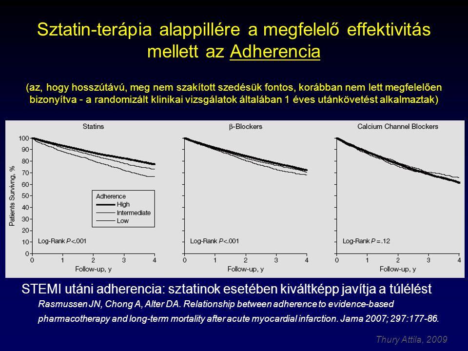 Thury Attila, 2009 Sztatin-terápia alappillére a megfelelő effektivitás mellett az Adherencia (az, hogy hosszútávú, meg nem szakított szedésük fontos, korábban nem lett megfelelően bizonyítva - a randomizált klinikai vizsgálatok általában 1 éves utánkövetést alkalmaztak) STEMI utáni adherencia: sztatinok esetében kiváltképp javítja a túlélést Rasmussen JN, Chong A, Alter DA.