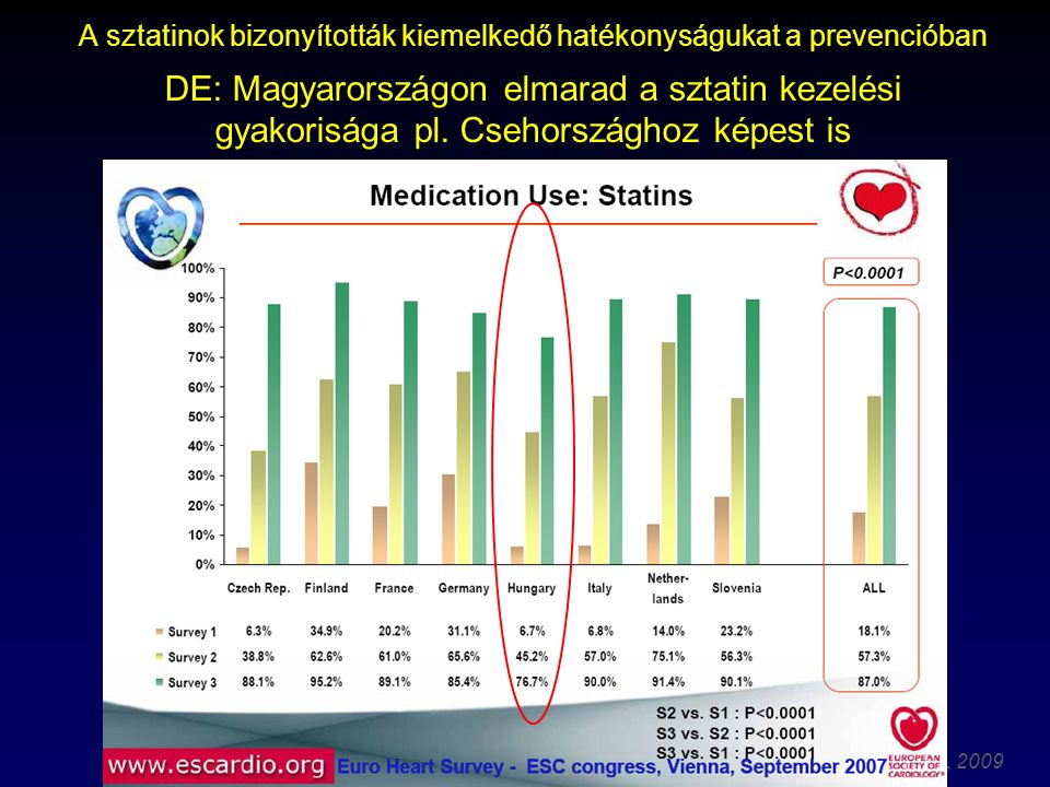 Thury Attila, 2009 A sztatinok bizonyították kiemelkedő hatékonyságukat a prevencióban DE: Magyarországon elmarad a sztatin kezelési gyakorisága pl.