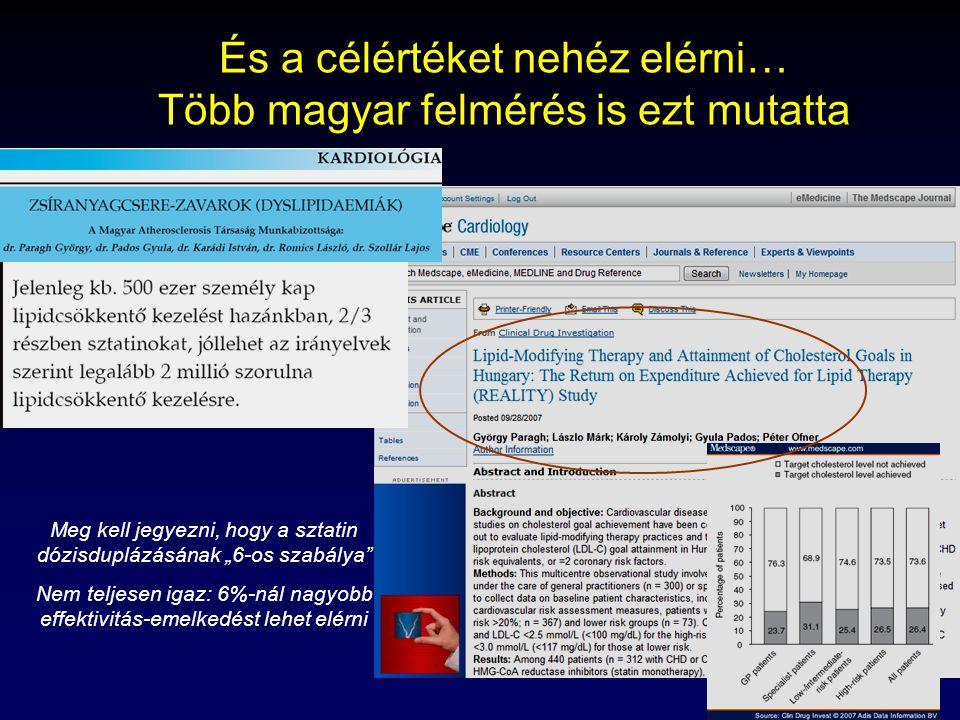 """Thury Attila, 2009 És a célértéket nehéz elérni… Több magyar felmérés is ezt mutatta Meg kell jegyezni, hogy a sztatin dózisduplázásának """"6-os szabálya Nem teljesen igaz: 6%-nál nagyobb effektivitás-emelkedést lehet elérni"""