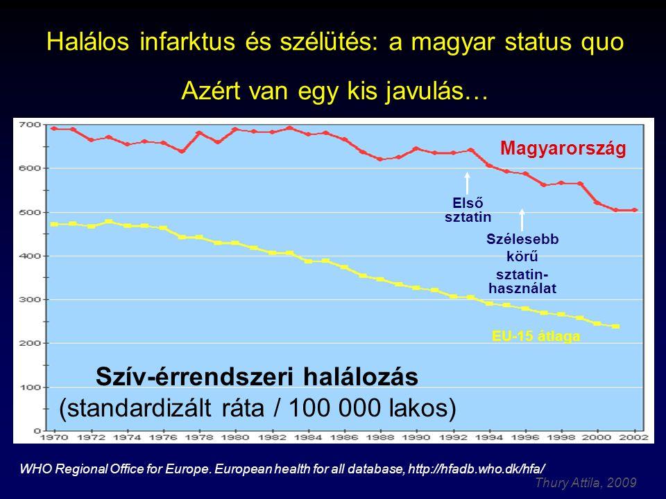 Thury Attila, 2009 Halálos infarktus és szélütés: a magyar status quo Azért van egy kis javulás… Magyarország Első sztatin Szélesebb körű sztatin- használat EU-15 átlaga WHO Regional Office for Europe.