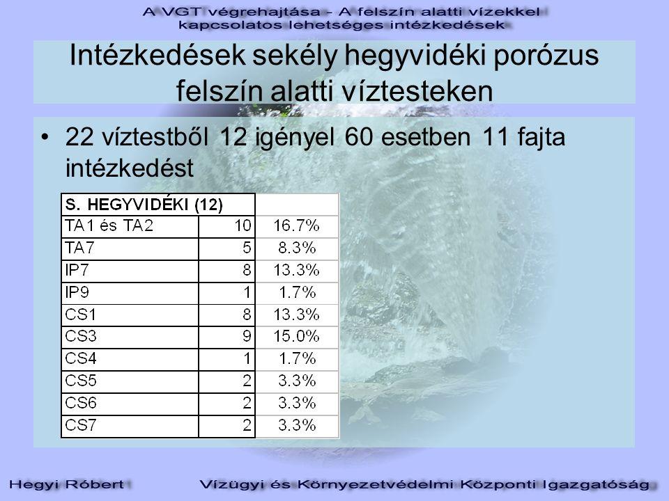 Intézkedések sekély hegyvidéki porózus felszín alatti víztesteken 22 víztestből 12 igényel 60 esetben 11 fajta intézkedést