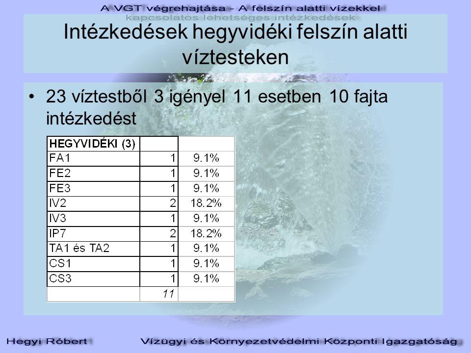 Intézkedések hegyvidéki felszín alatti víztesteken 23 víztestből 3 igényel 11 esetben 10 fajta intézkedést