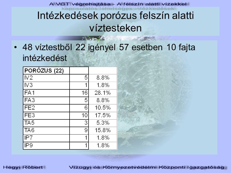 Intézkedések porózus felszín alatti víztesteken 48 víztestből 22 igényel 57 esetben 10 fajta intézkedést