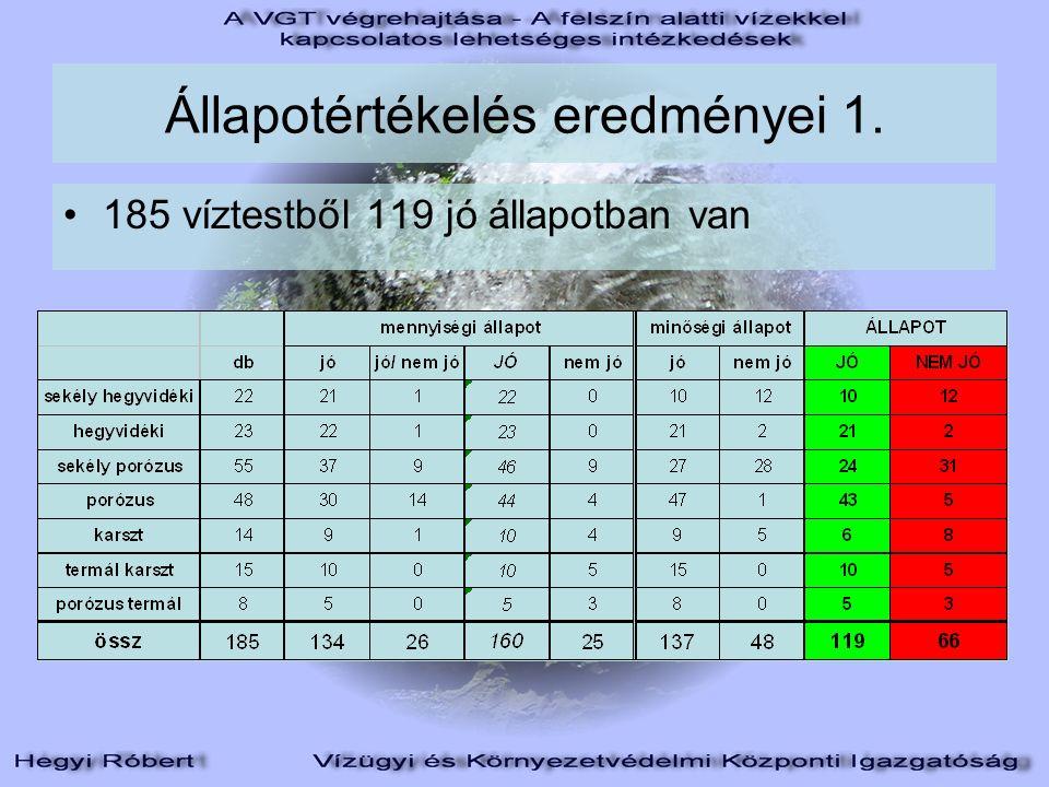 Állapotértékelés eredményei 1. 185 víztestből 119 jó állapotban van