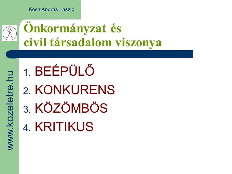 Önkormányzat és civil társadalom viszonya Kósa András László 1. BEÉPÜLŐ 2. KONKURENS 3. KÖZÖMBÖS 4. KRITIKUS www.kozeletre.hu