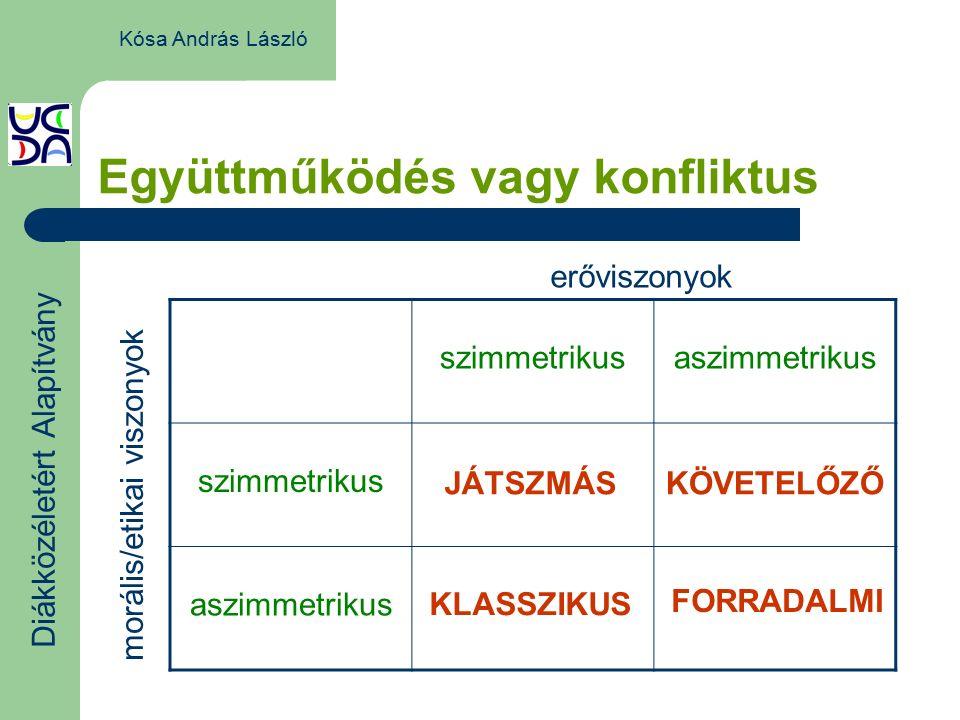 Diákközéletért Alapítvány Kósa András László Együttműködés vagy konfliktus szimmetrikusaszimmetrikus szimmetrikus aszimmetrikus erőviszonyok morális/etikai viszonyok JÁTSZMÁSKÖVETELŐZŐ KLASSZIKUS FORRADALMI