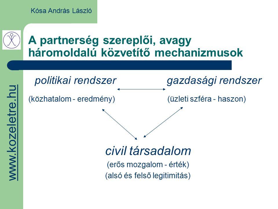 A partnerség szereplői, avagy háromoldalú közvetítő mechanizmusok Kósa András László politikai rendszer gazdasági rendszer (közhatalom - eredmény)(üzleti szféra - haszon) civil társadalom (erős mozgalom - érték) (alsó és felső legitimitás) www.kozeletre.hu