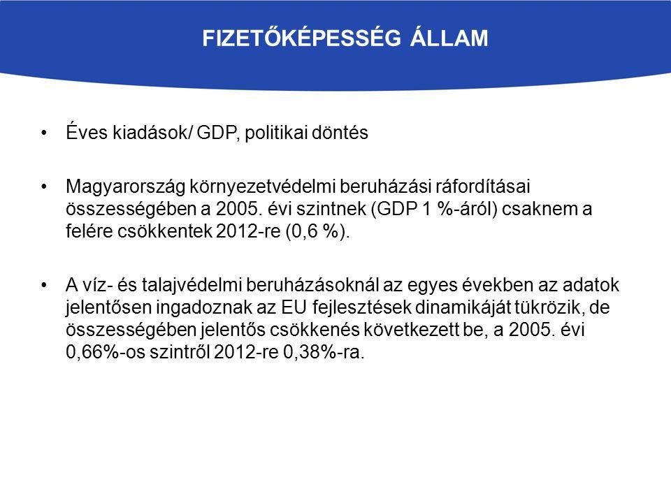 FIZETŐKÉPESSÉG ÁLLAM Éves kiadások/ GDP, politikai döntés Magyarország környezetvédelmi beruházási ráfordításai összességében a 2005.