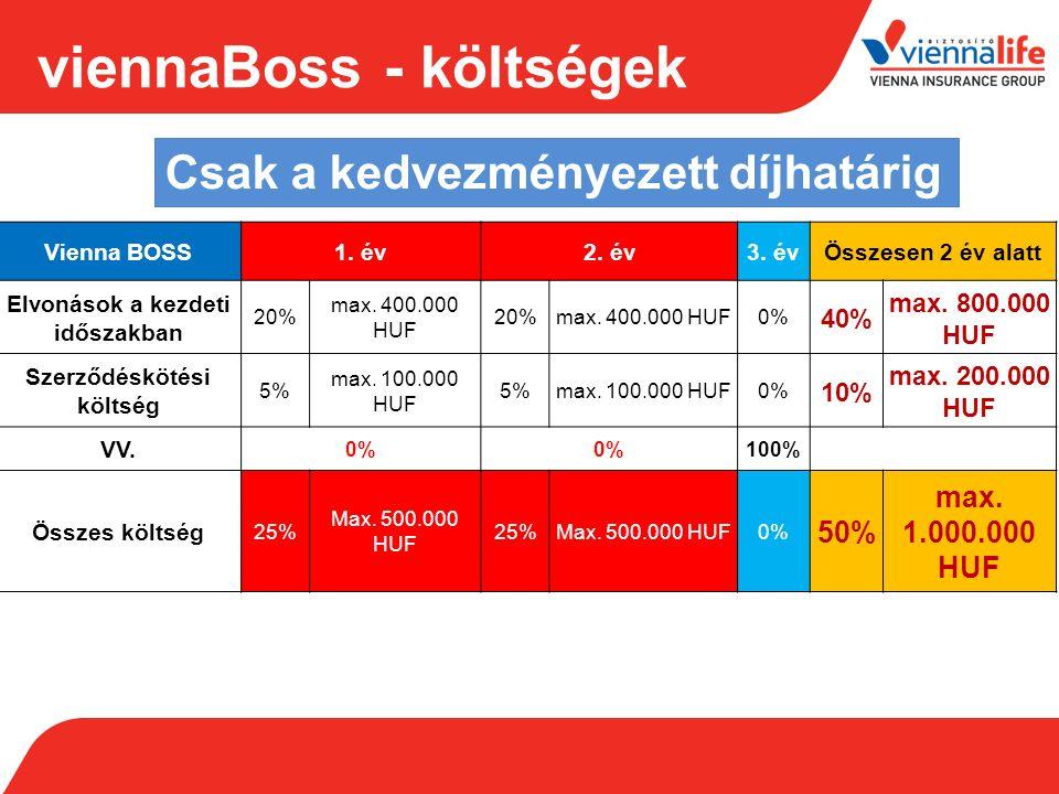 VIG vagyonkezelés Magyarországon Vienna Life,Union és Erste Közös befektetési csapat Front Office Portfolió managerek Back Office Mid Office -Biztosítói és UL portfoliók kezelése -Befektetési döntések meghozatala és végrehajtása -Befektetési eredmény tervezése -Termékfejlesztés -Eszköz/Forrás egyezőség biztosítása -Befektetési kockázatok mérése, monitoringja -Termékfejlesztés -Tranzakciók elszámolása -Riportálás -NAV számítás -Limitfigyelés