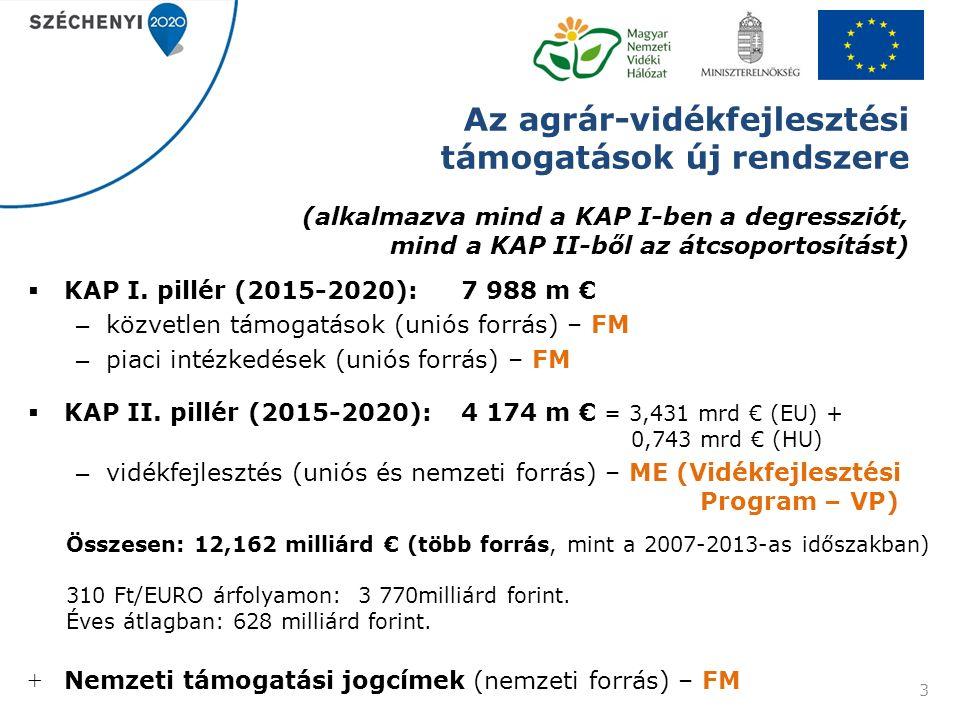 Az agrár-vidékfejlesztési támogatások új rendszere (alkalmazva mind a KAP I-ben a degressziót, mind a KAP II-ből az átcsoportosítást)  KAP I.