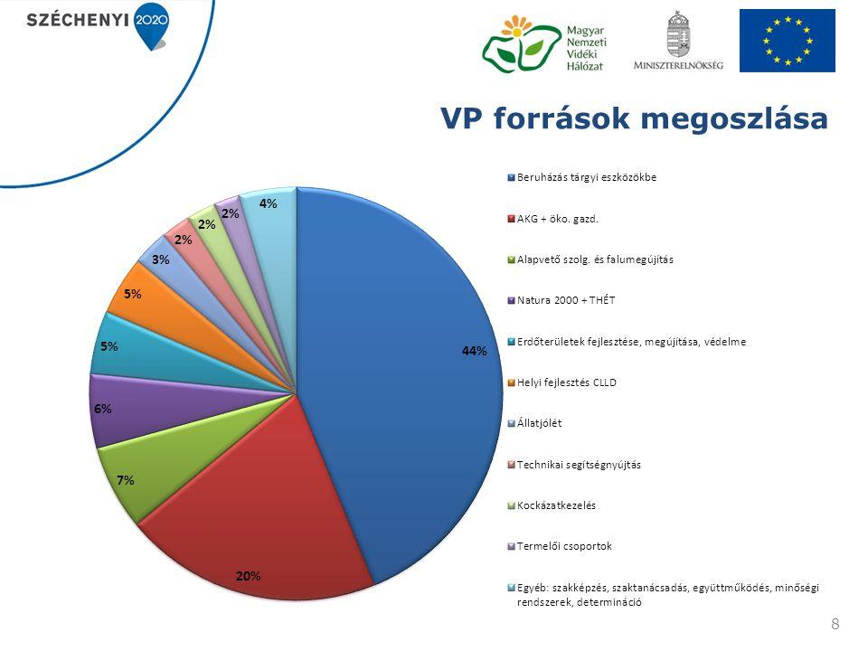 VP források megoszlása 8