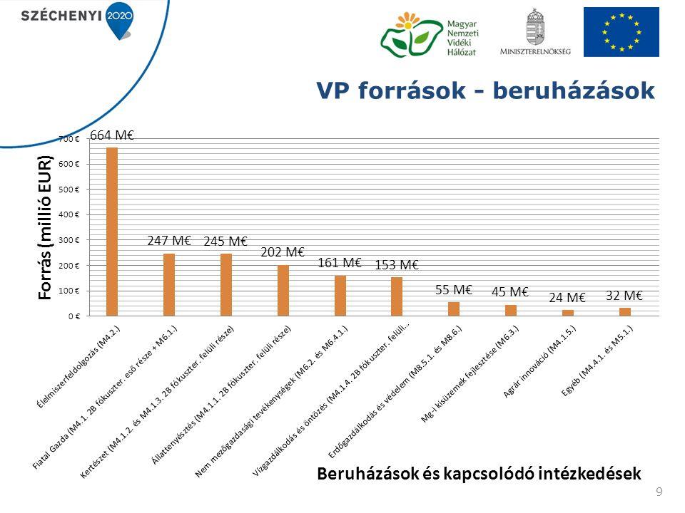 VP források - beruházások 9