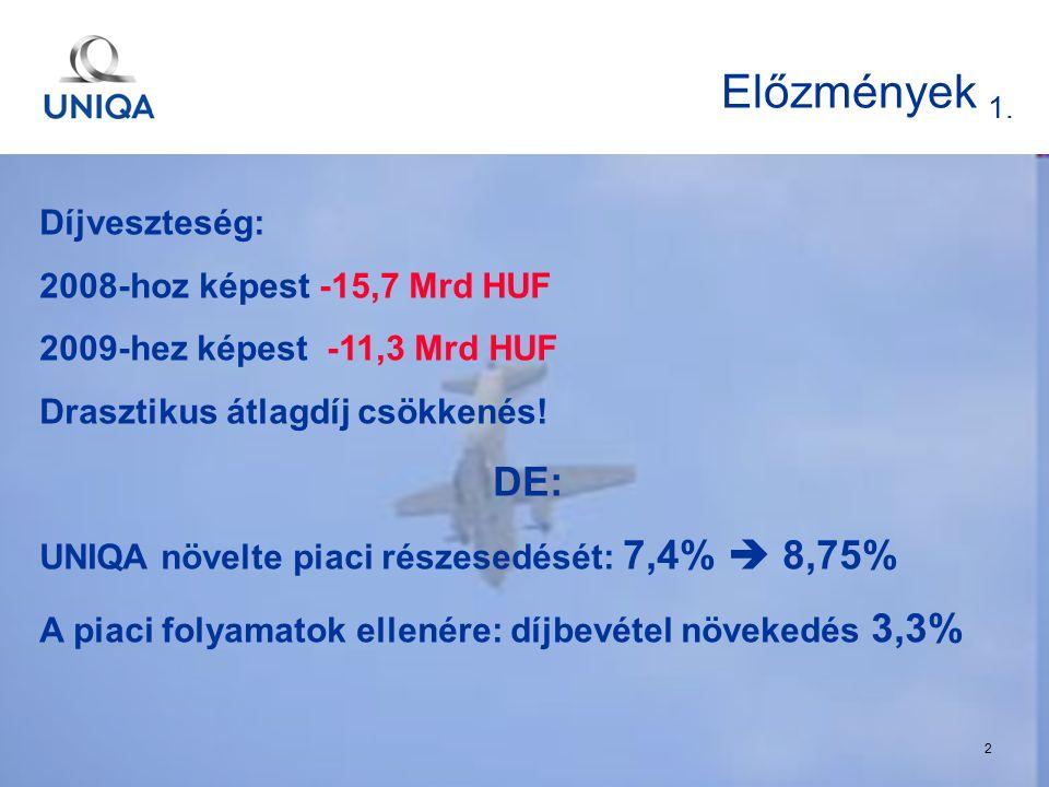 t. 22 Előzmények 1. Díjveszteség: 2008-hoz képest -15,7 Mrd HUF 2009-hez képest -11,3 Mrd HUF Drasztikus átlagdíj csökkenés! DE: UNIQA növelte piaci r