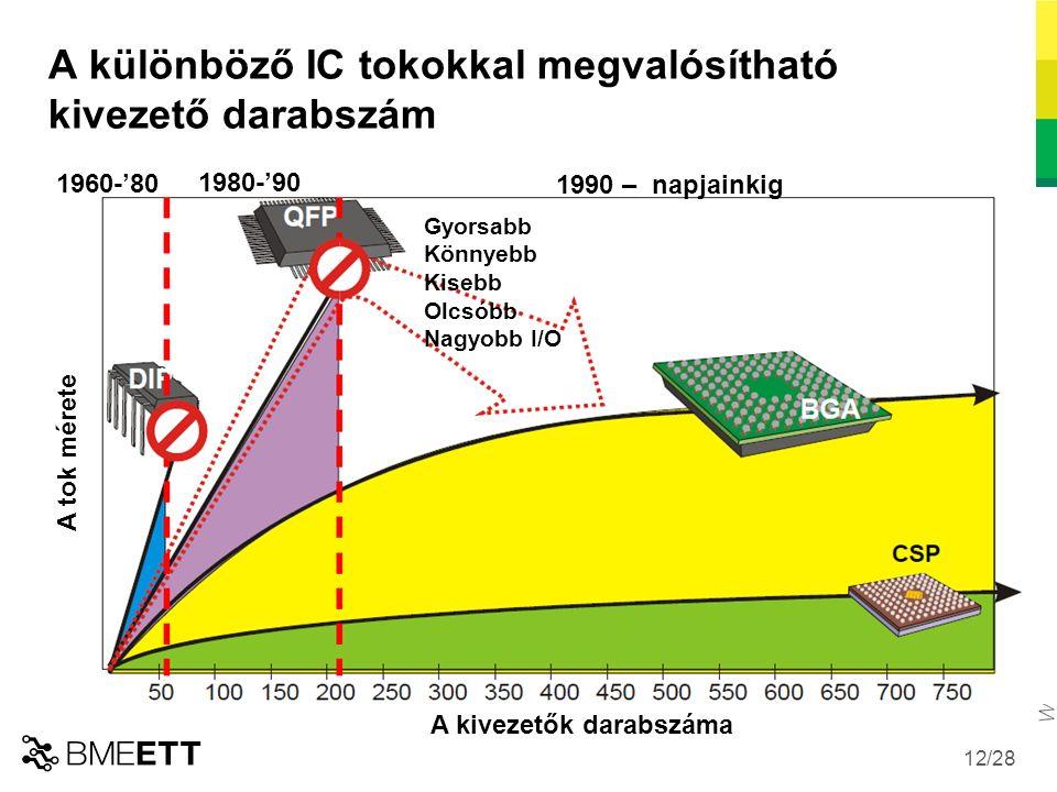 /28 12 A különböző IC tokokkal megvalósítható kivezető darabszám A tok mérete A kivezetők darabszáma Gyorsabb Könnyebb Kisebb Olcsóbb Nagyobb I/O 1960-'80 1980-'90 1990 – napjainkig