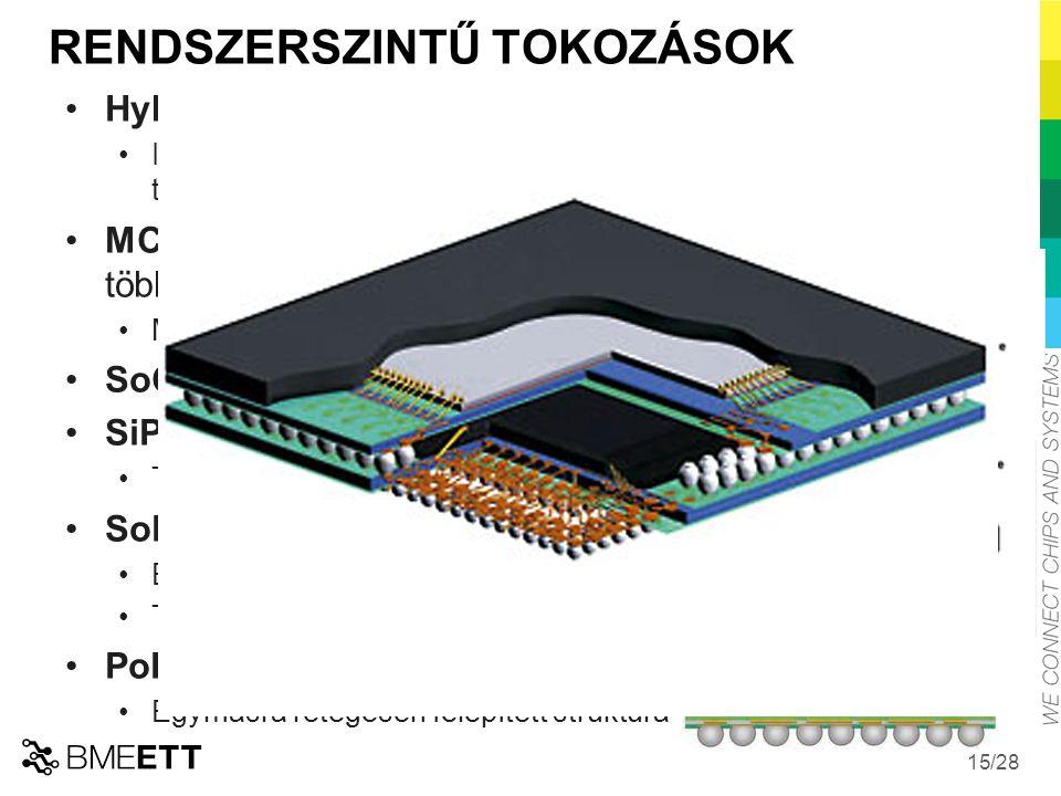 /28 15 RENDSZERSZINTŰ TOKOZÁSOK Hybrid áramkörök, 1950 IC-ket, SM alkatrészeket,integrált passzív alkatrészeket tartalmaz: TFC (Thick Film Circuits), LTCC, HTCC technológia, MCM (Multi Chip Module) chipek integrálása többrétegű hordozón, 1980 MCM-L, MCM-C, MCM-D, SoC (System on a Chip), SiP (System-in-Package) Több Si chip + diszkrét passzív alkatrészek SoP (System-on-Package), Build-up hordozó.