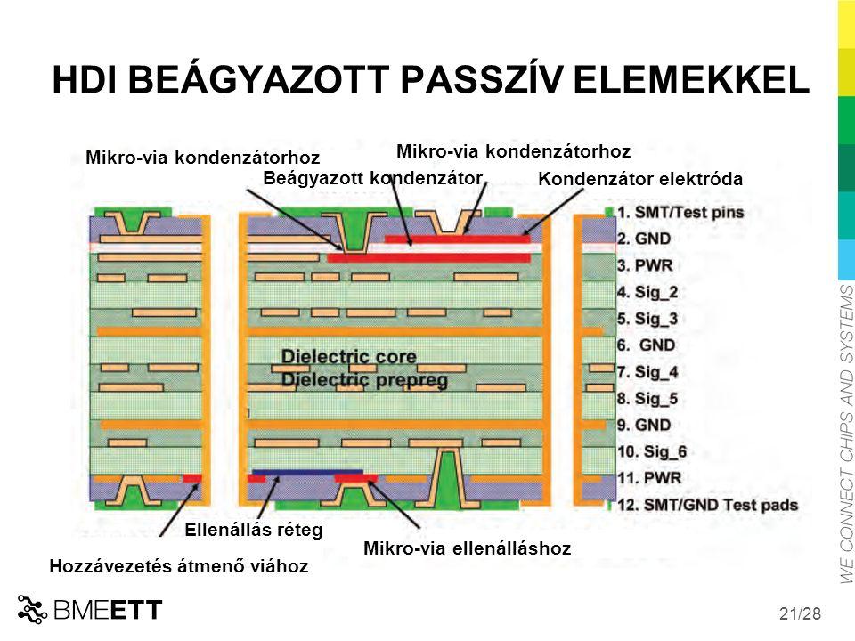 /28 21 HDI BEÁGYAZOTT PASSZÍV ELEMEKKEL Hozzávezetés átmenő viához Ellenállás réteg Mikro-via ellenálláshoz Mikro-via kondenzátorhoz Beágyazott kondenzátor Mikro-via kondenzátorhoz Kondenzátor elektróda
