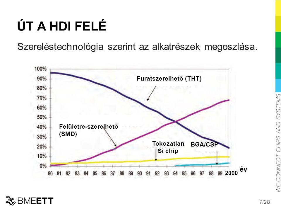 /28 ÚT A HDI FELÉ év 2000 Furatszerelhető (THT) Szereléstechnológia szerint az alkatrészek megoszlása.