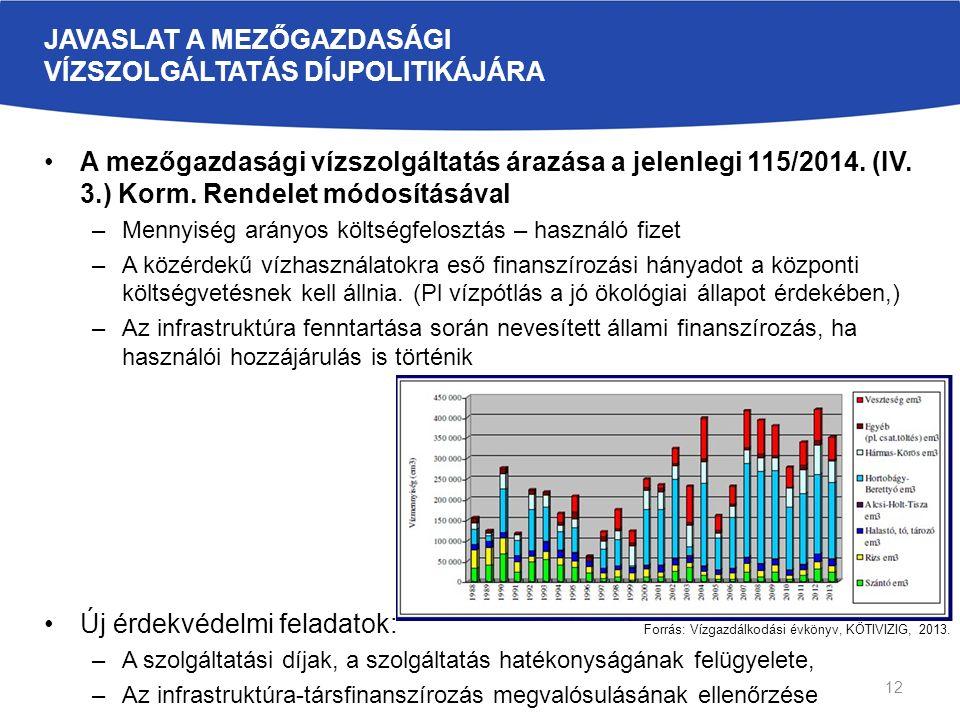 JAVASLAT A MEZŐGAZDASÁGI VÍZSZOLGÁLTATÁS DÍJPOLITIKÁJÁRA A mezőgazdasági vízszolgáltatás árazása a jelenlegi 115/2014. (IV. 3.) Korm. Rendelet módosít