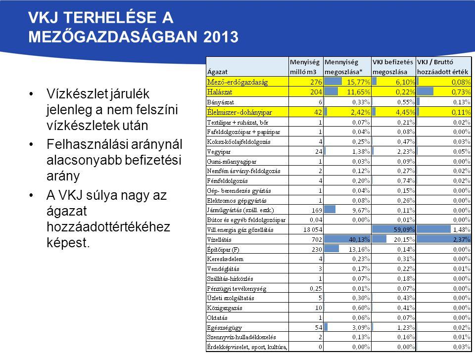 VKJ TERHELÉSE A MEZŐGAZDASÁGBAN 2013 Vízkészlet járulék jelenleg a nem felszíni vízkészletek után Felhasználási aránynál alacsonyabb befizetési arány
