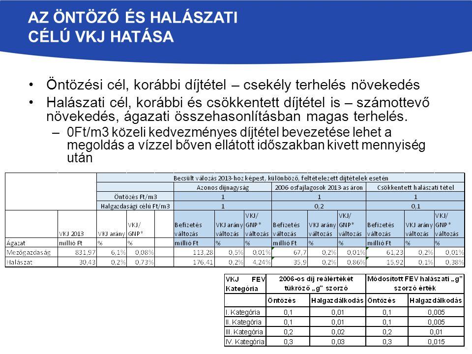 AZ ÖNTÖZÉSI DÍJ MEGFIZETHETŐSÉGE VKJ NÉLKÜL A vízszolgáltatás ára, és a vízszolgáltatás költségének részaránya a termelési költségekben jelentős eltéréseket mutat Vízszolgáltatási díj átlagosan 5-7 Ft/m3 díj –szélsőértékei: 1-3 Ft/m3-től 20-25Ft/m3-ig Területre vetítve: 2-7 ezer Ft/hektár Az öntözőberendezések üzemeltetési költsége átlagosan 80-120 ezer Ft/hektár Az öntözési díj az öntözés teljes költségének 2-8%-a Technológiába integráltan megéri öntözni, de a feltételes öntözés gazdaságilag nem megtérülő Az öntözés átstruktúrálása elsősorban (mező)gazdasági érdek.