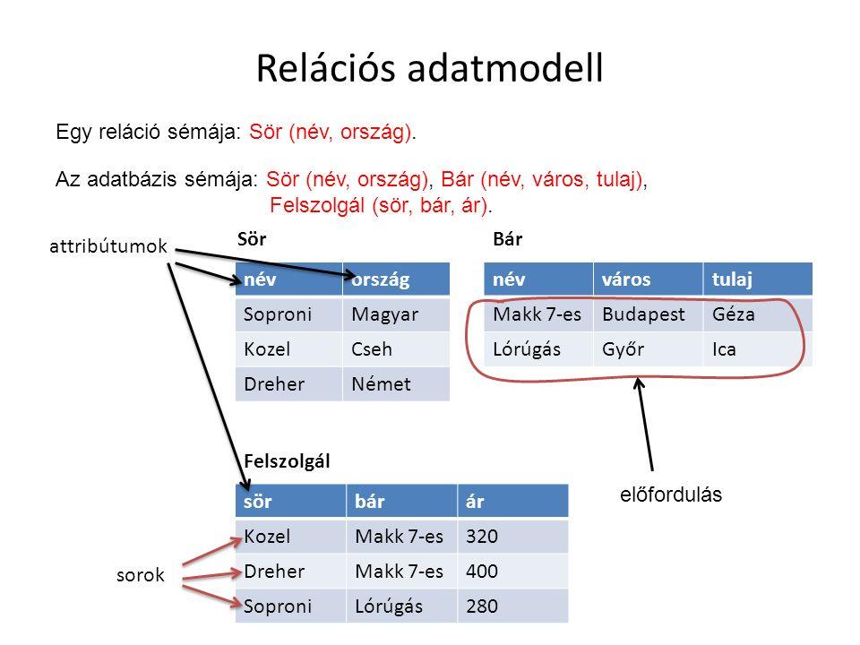 Relációs adatmodell névország SoproniMagyar KozelCseh DreherNémet névvárostulaj Makk 7-esBudapestGéza LórúgásGyőrIca sörbárár KozelMakk 7-es320 Dreher