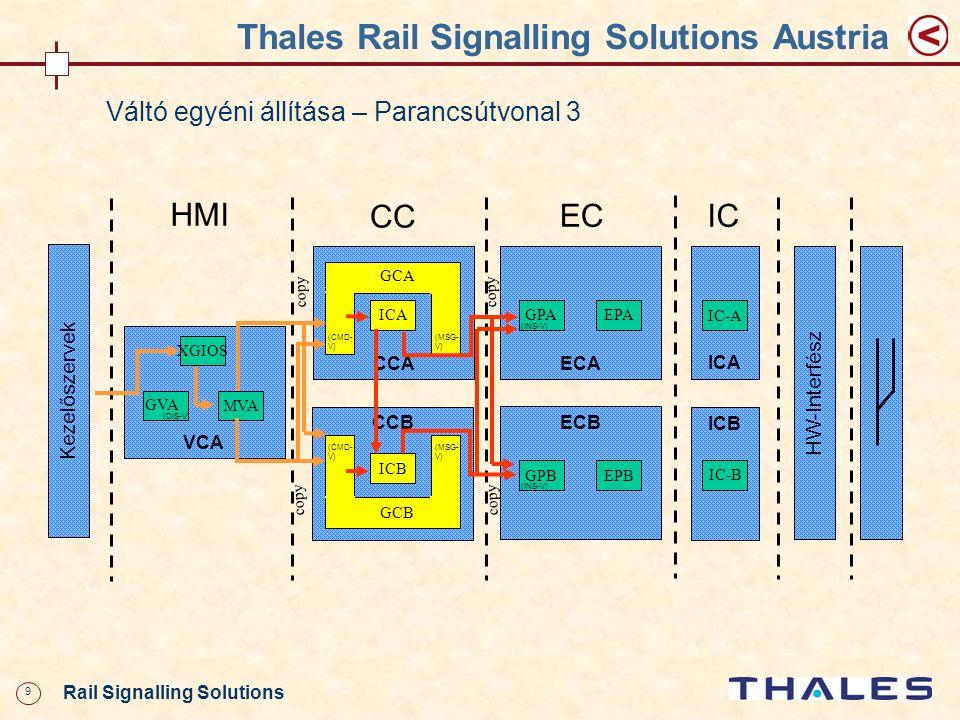 9 Rail Signalling Solutions Thales Rail Signalling Solutions Austria Váltó egyéni állítása – Parancsútvonal 3 CCA VCA XGIOS MVA HMI ECA GPAEPA ECB GPB