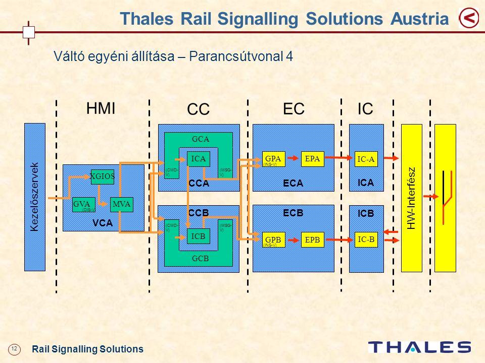 12 Rail Signalling Solutions Thales Rail Signalling Solutions Austria CCA VCA XGIOS MVA HMI ECA GPAEPA ECB GPBEPB EC CC CCB HW-Interf ész ICA IC-A ICB