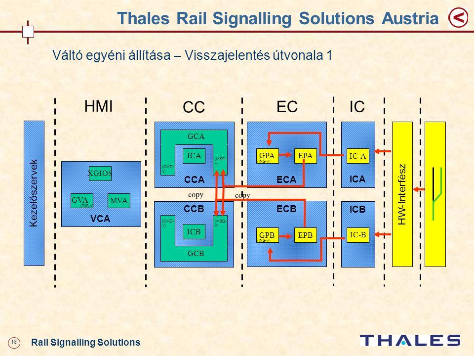 18 Rail Signalling Solutions Thales Rail Signalling Solutions Austria Váltó egyéni állítása – Visszajelentés útvonala 1 CCA VCA XGIOS MVA HMI ECA GPAE