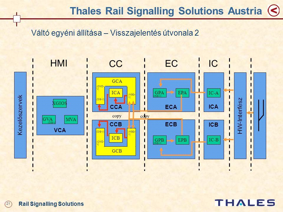 21 Rail Signalling Solutions Thales Rail Signalling Solutions Austria Váltó egyéni állítása – Visszajelentés útvonala 2 CCA VCA XGIOS MVA HMI ECA GPAE