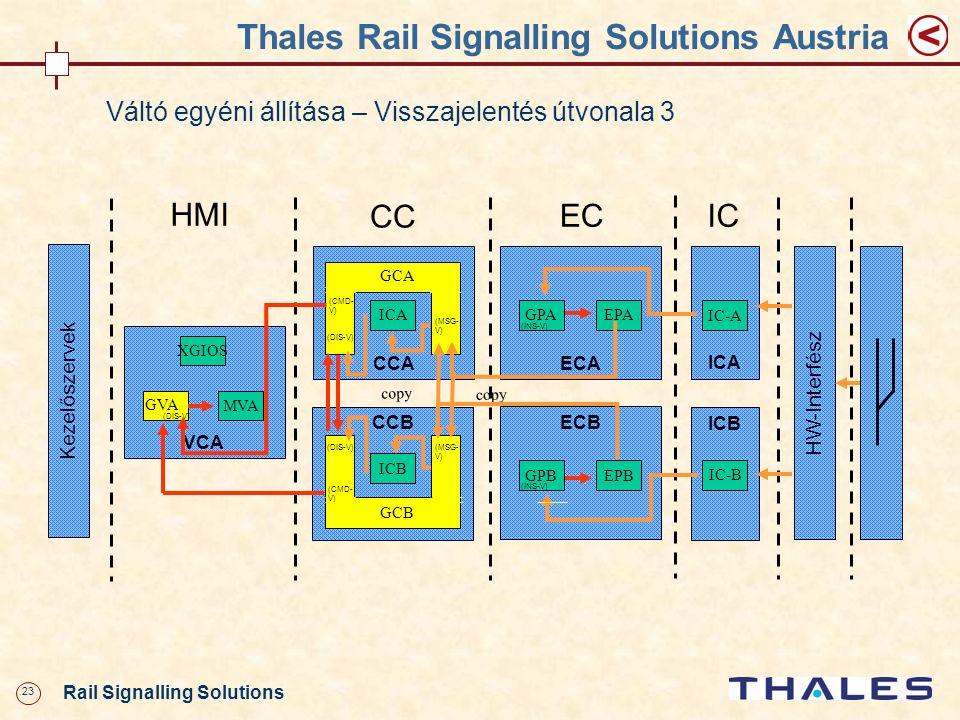 23 Rail Signalling Solutions Thales Rail Signalling Solutions Austria Váltó egyéni állítása – Visszajelentés útvonala 3 CCA VCA XGIOS MVA HMI ECA GPAE
