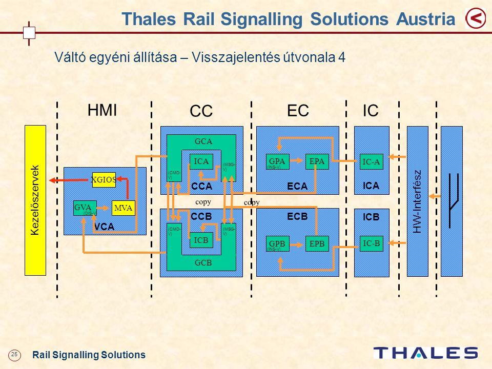 25 Rail Signalling Solutions Thales Rail Signalling Solutions Austria Váltó egyéni állítása – Visszajelentés útvonala 4 CCA VCA XGIOS MVA HMI ECA GPAE
