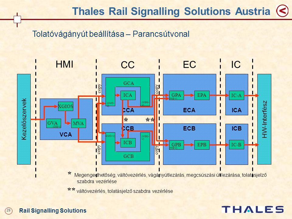 29 Rail Signalling Solutions Thales Rail Signalling Solutions Austria Tolatóvágányút beállítása – Parancsútvonal * Megengedhetőség, váltóvezérlés, vág