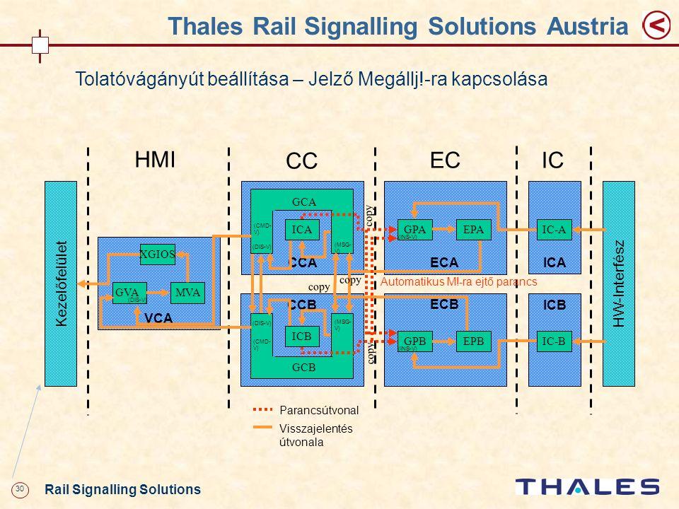 30 Rail Signalling Solutions Thales Rail Signalling Solutions Austria Tolatóvágányút beállítása – Jelző Megállj!-ra kapcsolása VCA XGIOS MVA HMI ECA G