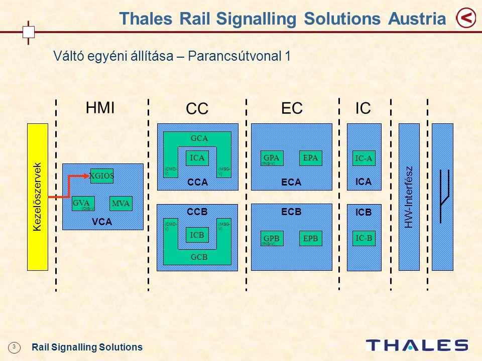 24 Rail Signalling Solutions Thales Rail Signalling Solutions Austria Az MVA alrendszer CHILL-processzt indít a váltó monitorképének megjelenítéséhez A Display-Voter új állapotjelentésének megérkezése az érdekelt váltó aktuális állapotát kiolvassa az adatbankból A megfelelő makró és színjelölés átküldése továbbítás az XGIOS felé egy kimeneti rutin (Call Gate) segítségével Az MVA új állapotjelentése alapján az XGIOS új monitorképet állít elő Váltó egyéni állítása – Visszajelentés útvonala 4