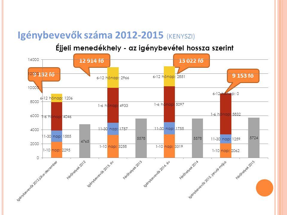 Igénybevevők száma 2012-2015 (KENYSZI) 9 132 fő 12 914 fő13 022 fő 9 153 fő