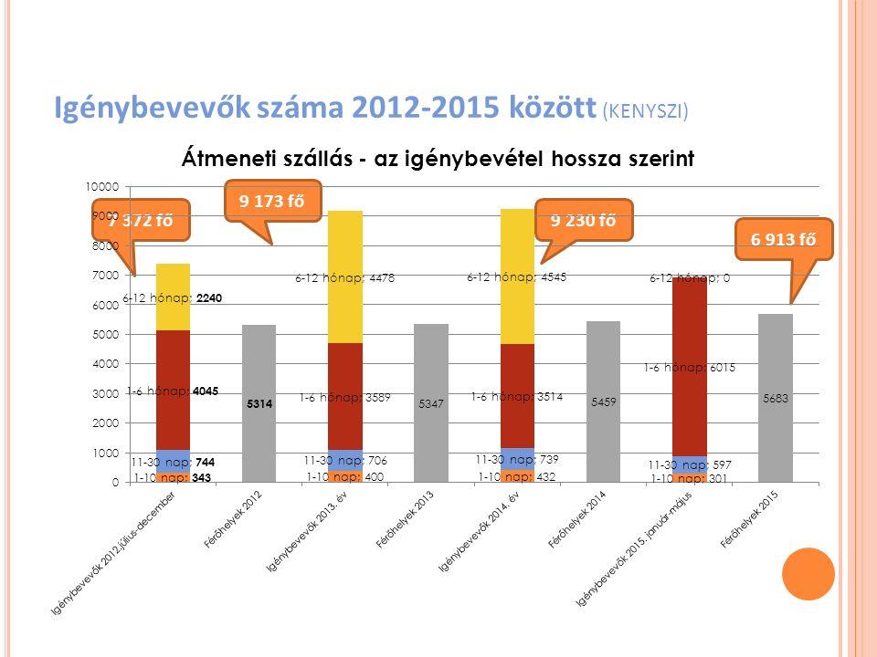 Igénybevevők száma 2012-2015 között (KENYSZI) 7 372 fő 9 173 fő 9 230 fő 6 913 fő