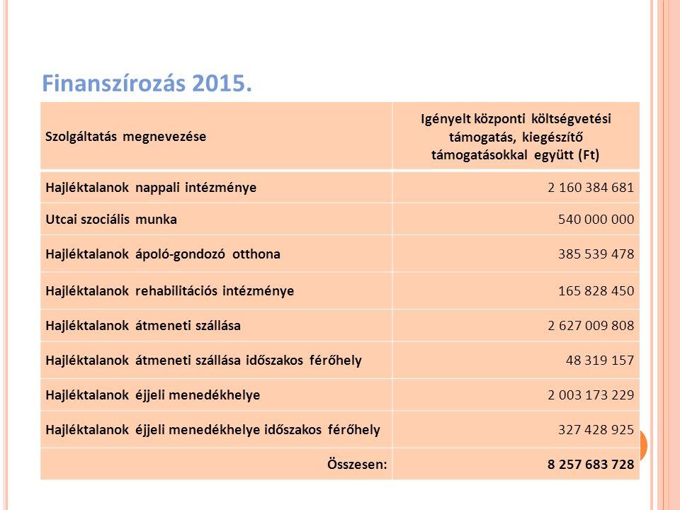 Finanszírozás 2015. Szolgáltatás megnevezése Igényelt központi költségvetési támogatás, kiegészítő támogatásokkal együtt (Ft) Hajléktalanok nappali in