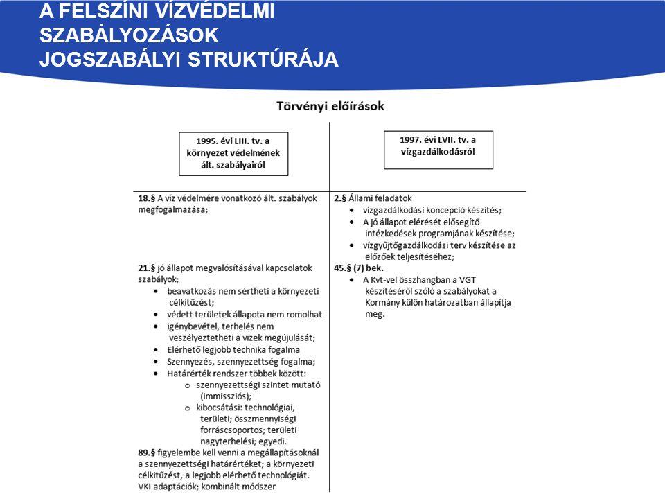 Törvényi felhatalmazások alapján alkotott felszíni vízvédelmi rendeletek