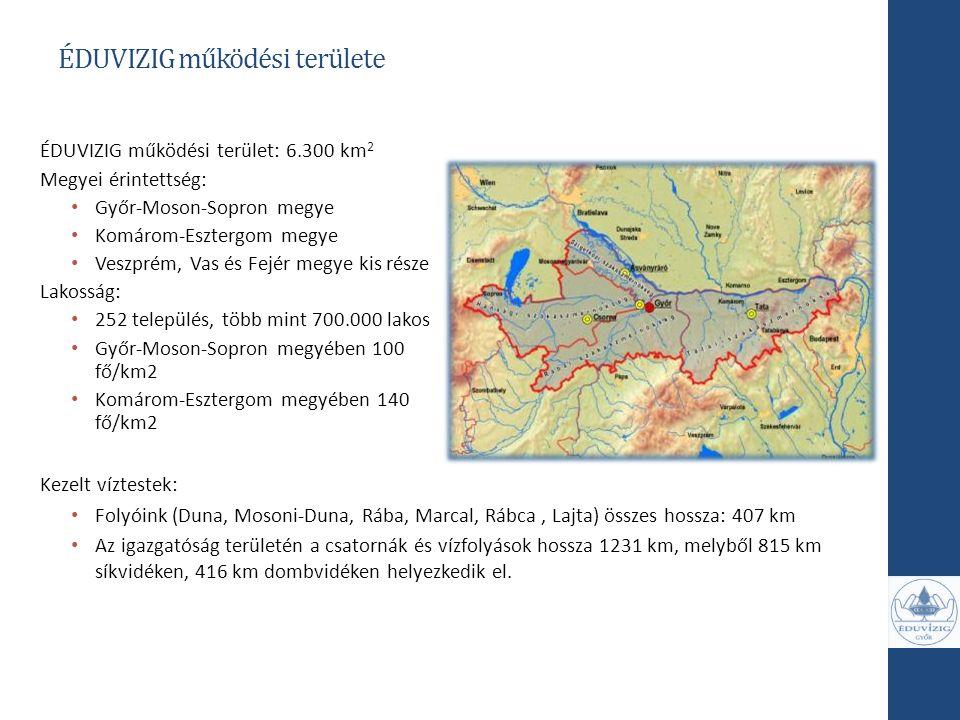 ÉDUVIZIG működési területe ÉDUVIZIG működési terület: 6.300 km 2 Megyei érintettség: Győr-Moson-Sopron megye Komárom-Esztergom megye Veszprém, Vas és
